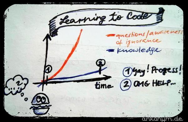a graph of our learning curve