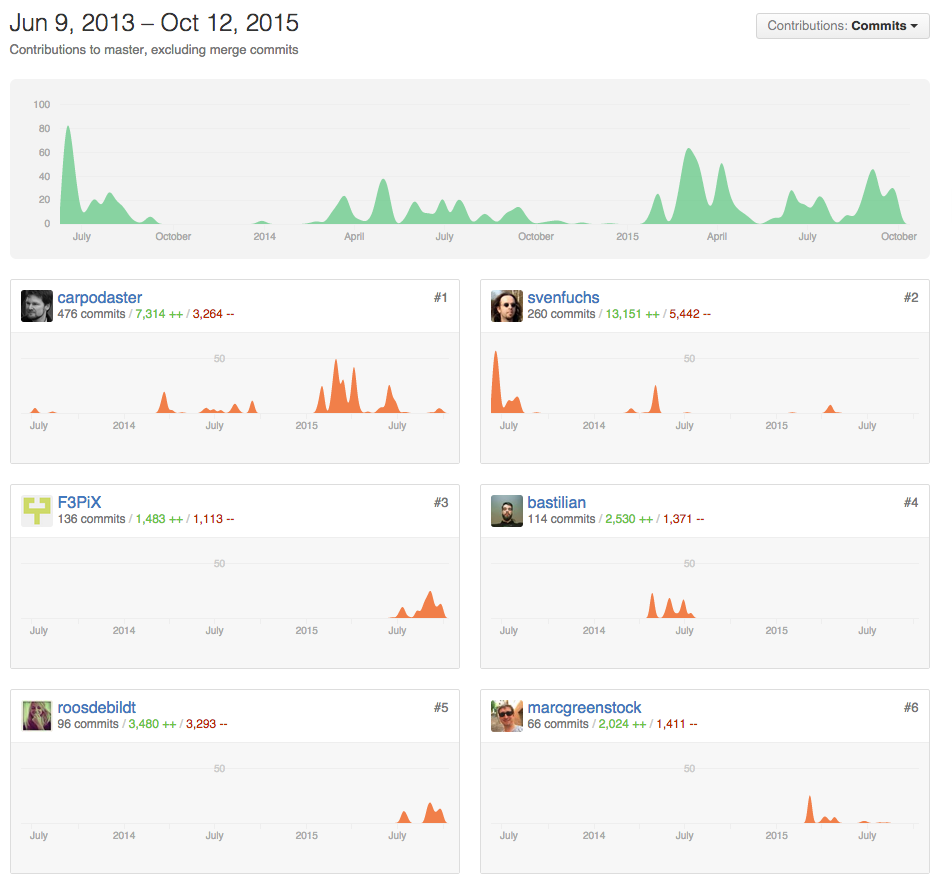 We earned some decent GitHub credibility :)