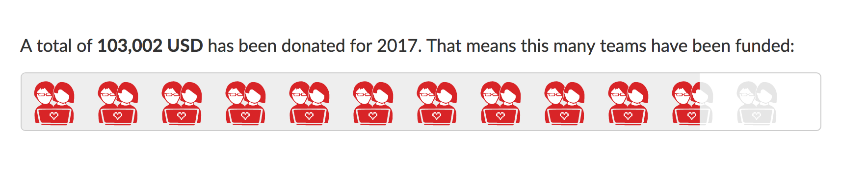 2017 donation progress bar